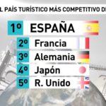 58 150x150 - España, el más competitivo en Turismo