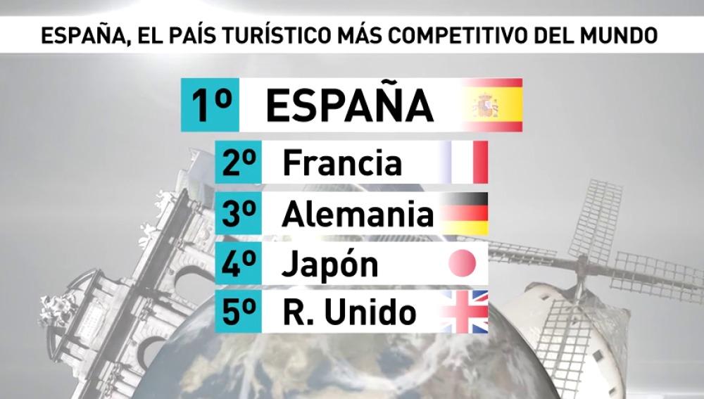 58 - España, el más competitivo en Turismo
