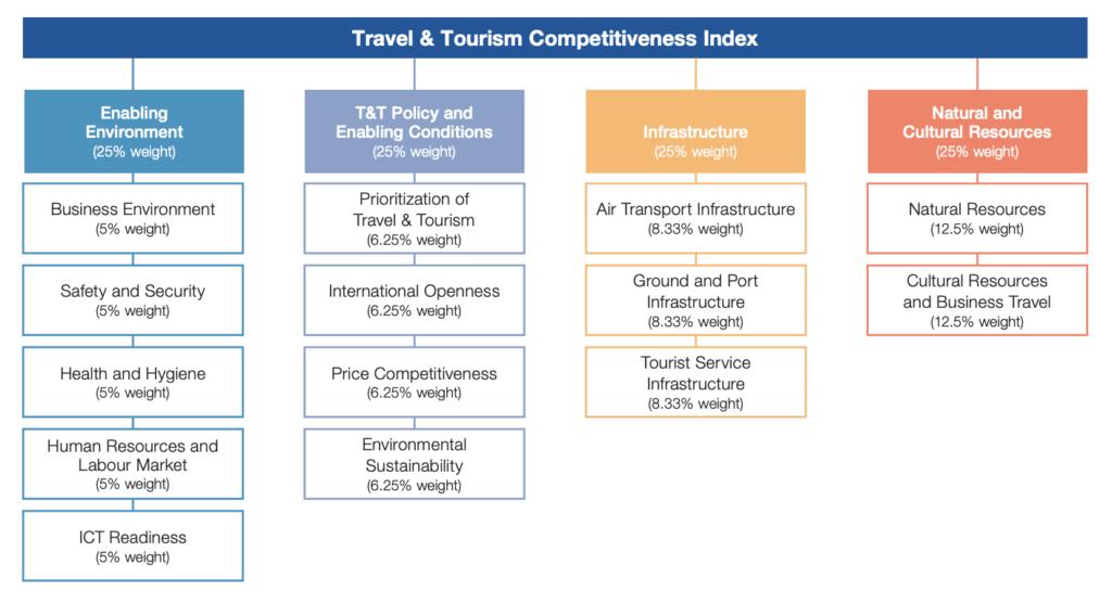 España es el país más competitivo del mundo en turismo Figura 3 1024x556 - España, el más competitivo en Turismo